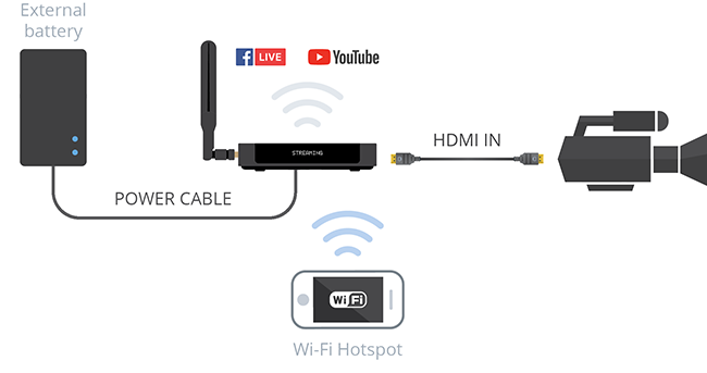 Mobil Yayın / Mobil Streaming: Çözümler ve sınırlamalar