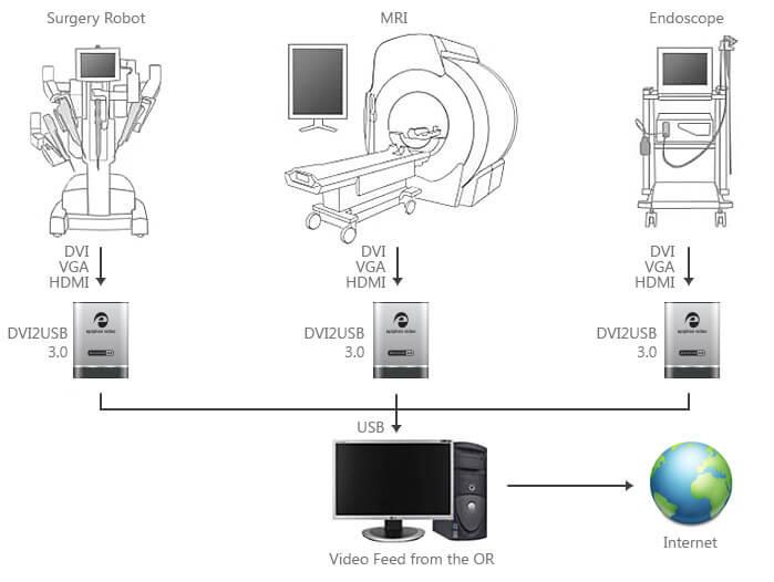 Tıbbi video akışı ve ameliyathaneden kayıt