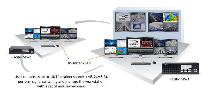 Kontrol Odalarında Entegre Multiviewer - KVM - Video Wall Sistemleri